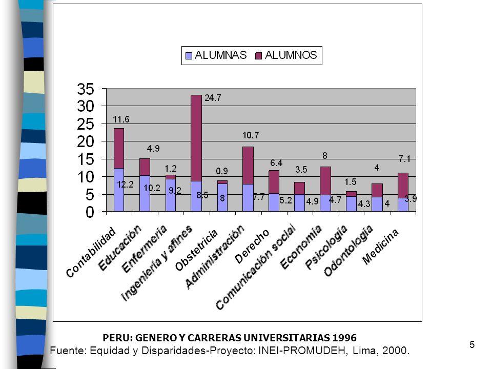 5 PERU: GENERO Y CARRERAS UNIVERSITARIAS 1996 Fuente: Equidad y Disparidades-Proyecto: INEI-PROMUDEH, Lima, 2000.