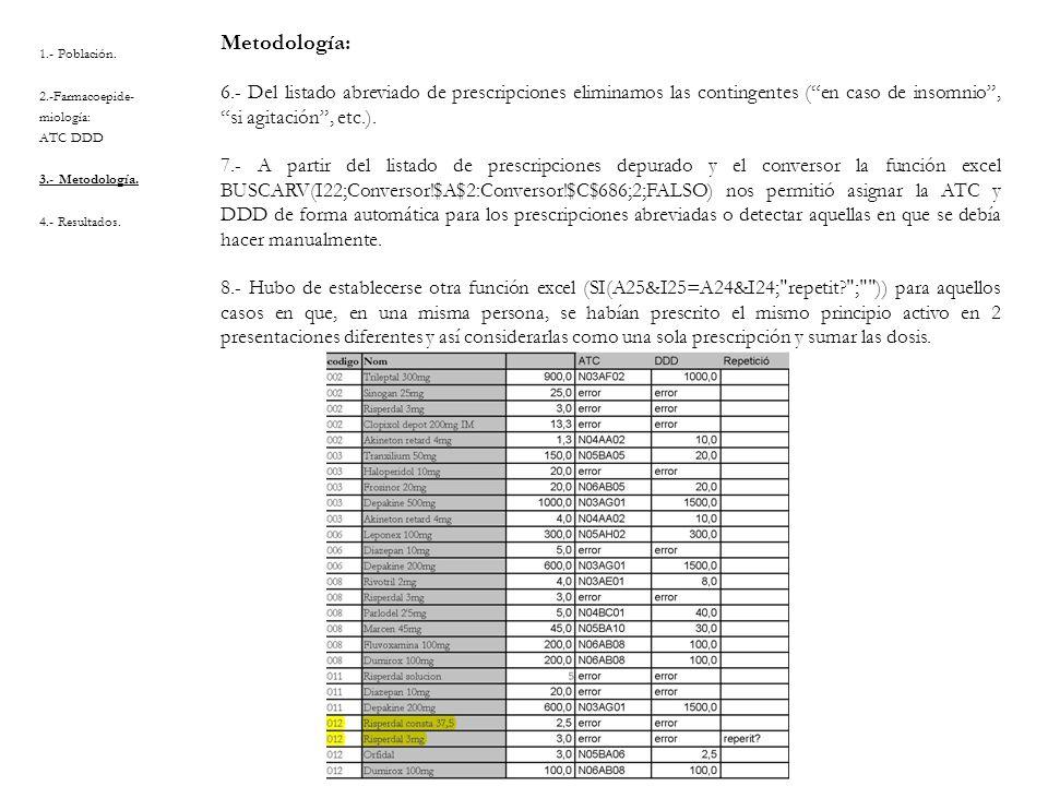 1.- Población. 2.-Farmacoepide- miología: ATC DDD 3.- Metodología. 4.- Resultados. Metodología: 6.- Del listado abreviado de prescripciones eliminamos