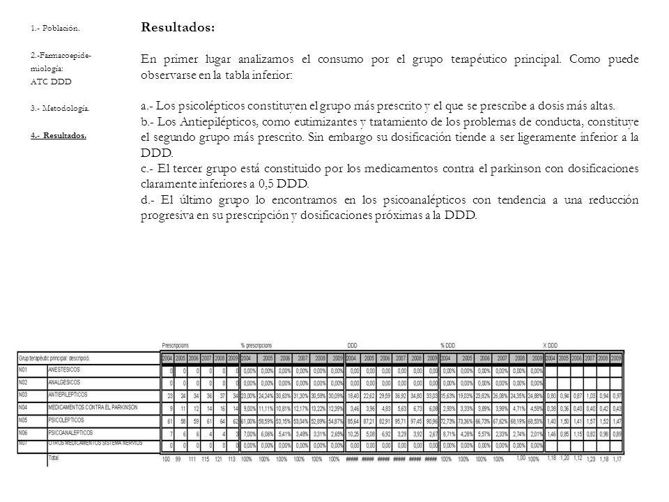 1.- Población. 2.-Farmacoepide- miología: ATC DDD 3.- Metodología. 4.- Resultados. Resultados: En primer lugar analizamos el consumo por el grupo tera