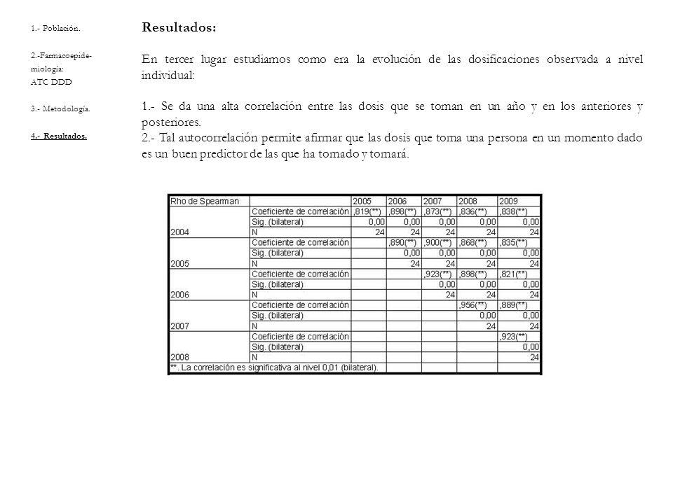 1.- Población. 2.-Farmacoepide- miología: ATC DDD 3.- Metodología. 4.- Resultados. Resultados: En tercer lugar estudiamos como era la evolución de las