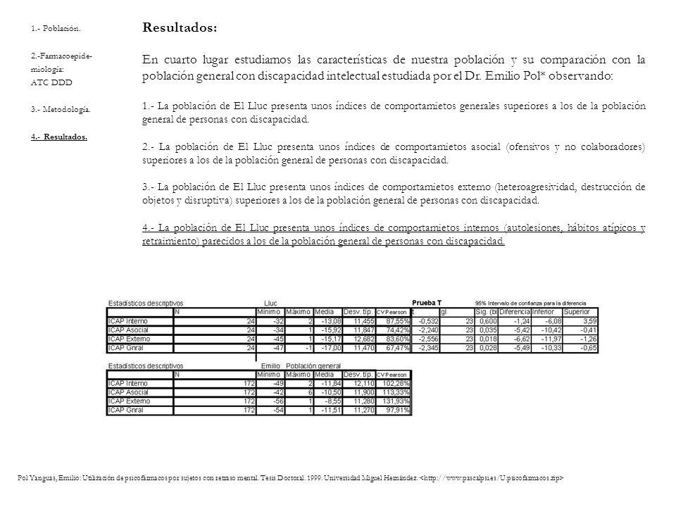 1.- Población. 2.-Farmacoepide- miología: ATC DDD 3.- Metodología. 4.- Resultados. Resultados: En cuarto lugar estudiamos las características de nuest