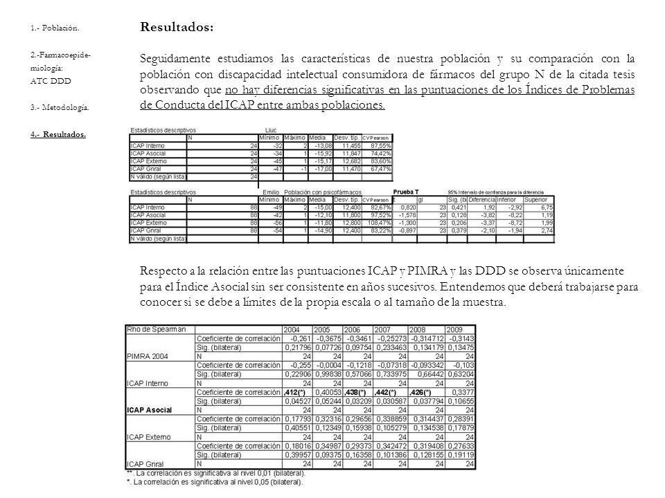 1.- Población. 2.-Farmacoepide- miología: ATC DDD 3.- Metodología. 4.- Resultados. Resultados: Seguidamente estudiamos las características de nuestra