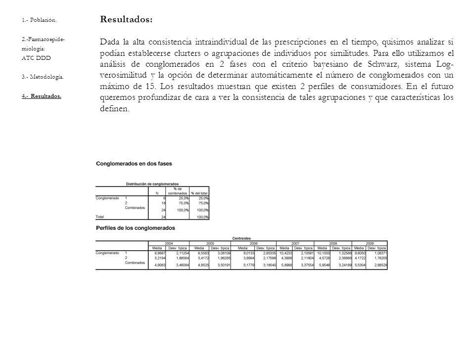 1.- Población. 2.-Farmacoepide- miología: ATC DDD 3.- Metodología. 4.- Resultados. Resultados: Dada la alta consistencia intraindividual de las prescr
