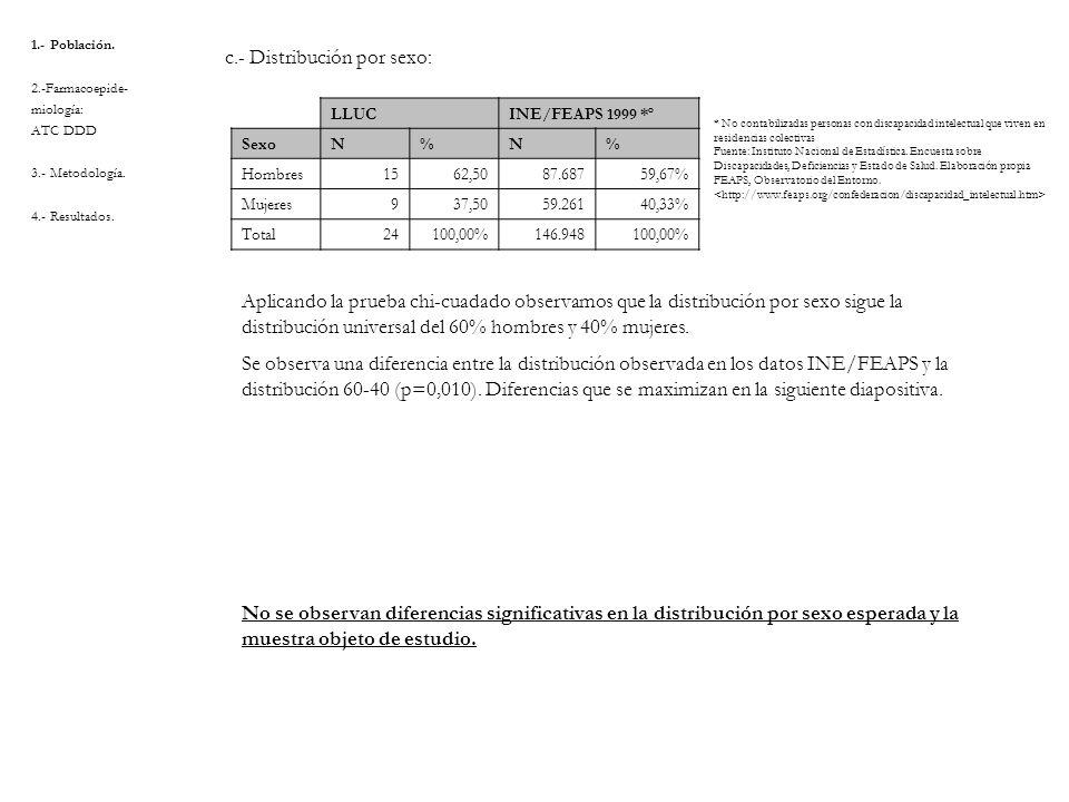 1.- Población. 2.-Farmacoepide- miología: ATC DDD 3.- Metodología. 4.- Resultados. c.- Distribución por sexo: LLUC INE/FEAPS 1999 *º SexoN%N% Hombres1