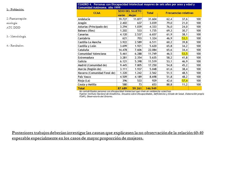 1.- Población. 2.-Farmacoepide- miología: ATC DDD 3.- Metodología. 4.- Resultados. Posteriores trabajos deberían investigar las causas que explicasen