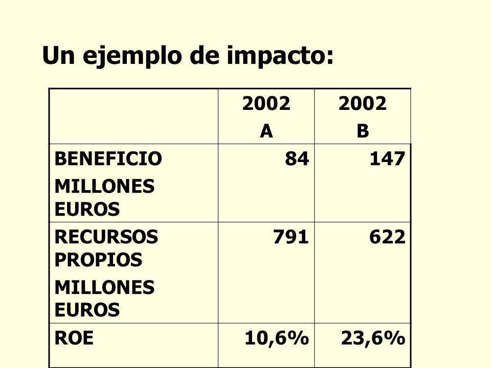 Un ejemplo de impacto: 2002 A 2002 B BENEFICIO MILLONES EUROS 84147 RECURSOS PROPIOS MILLONES EUROS 791622 ROE10,6%23,6%