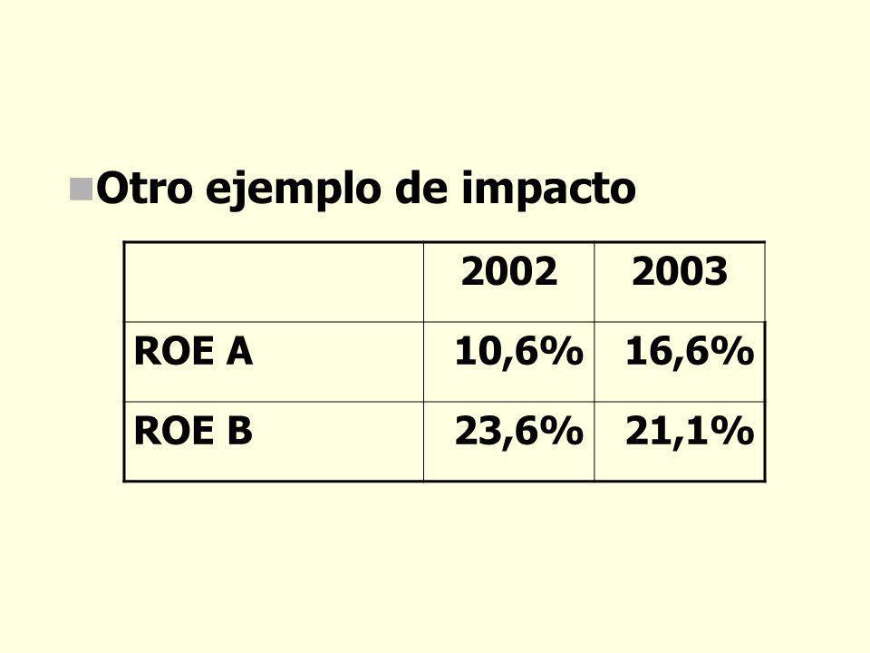 Otro ejemplo de impacto 20022003 ROE A10,6%16,6% ROE B23,6%21,1%