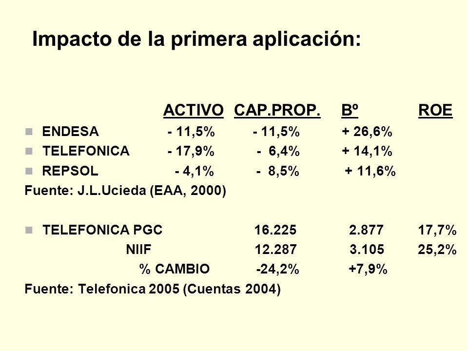 ACTIVO CAP.PROP. Bº ROE ENDESA - 11,5% - 11,5% + 26,6% TELEFONICA - 17,9% - 6,4% + 14,1% REPSOL - 4,1% - 8,5% + 11,6% Fuente: J.L.Ucieda (EAA, 2000) T