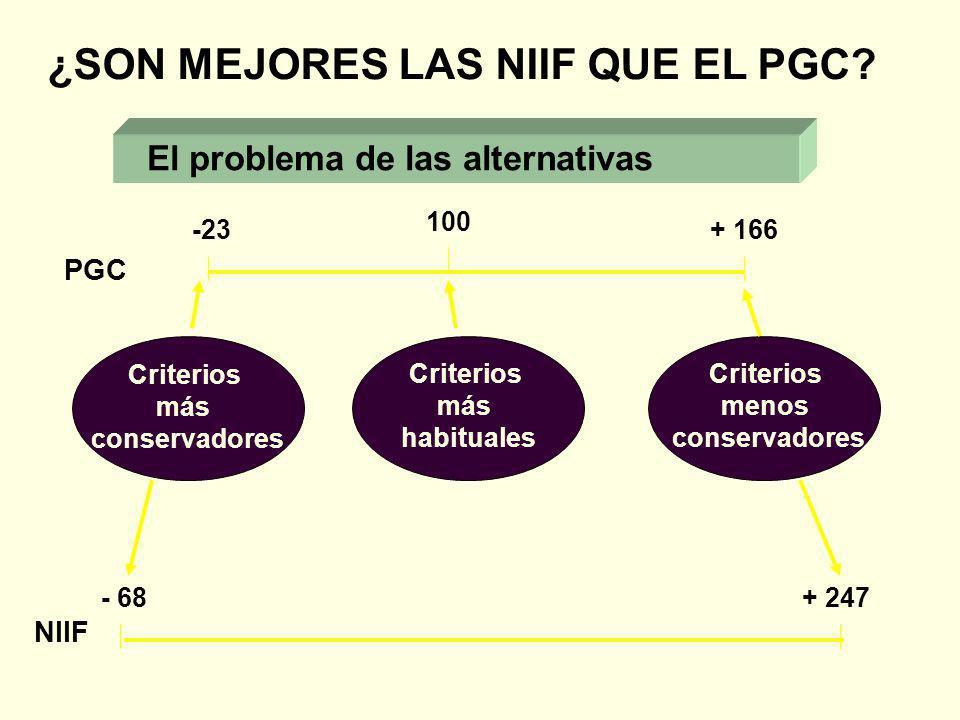 Criterios más conservadores Criterios más habituales Criterios menos conservadores 100 -23+ 166 - 68+ 247 PGC NIIF ¿SON MEJORES LAS NIIF QUE EL PGC? E