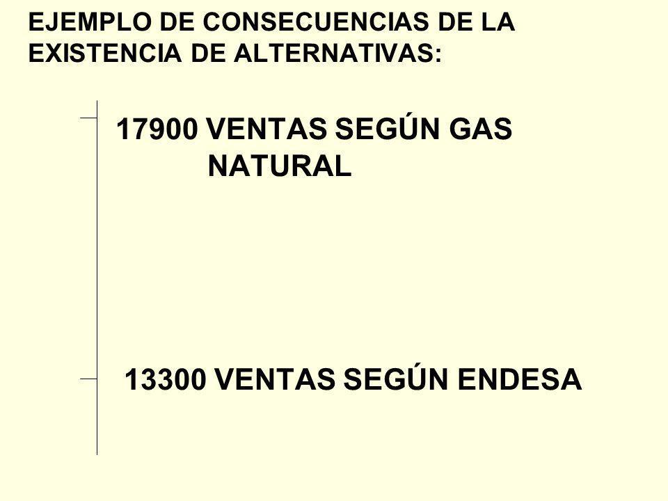 EJEMPLO DE CONSECUENCIAS DE LA EXISTENCIA DE ALTERNATIVAS: 17900 VENTAS SEGÚN GAS NATURAL 13300 VENTAS SEGÚN ENDESA