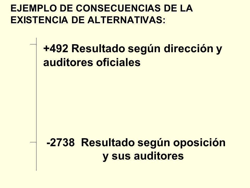EJEMPLO DE CONSECUENCIAS DE LA EXISTENCIA DE ALTERNATIVAS: +492 Resultado según dirección y auditores oficiales -2738 Resultado según oposición y sus