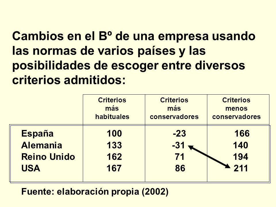 Cambios en el Bº de una empresa usando las normas de varios países y las posibilidades de escoger entre diversos criterios admitidos: CriteriosCriteri