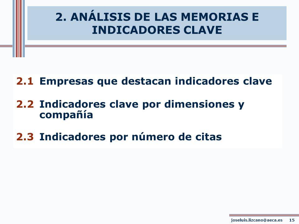 2.1Empresas que destacan indicadores clave 2.2Indicadores clave por dimensiones y compañía 2.3Indicadores por número de citas joseluis.lizcano@aeca.es