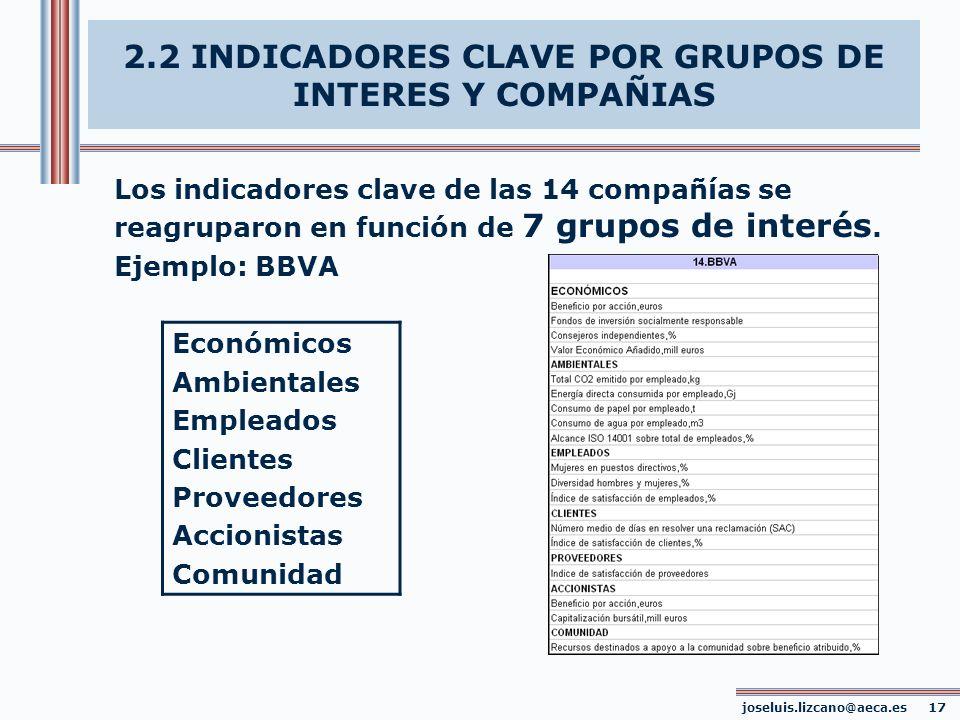Los indicadores clave de las 14 compañías se reagruparon en función de 7 grupos de interés. Ejemplo: BBVA Económicos Ambientales Empleados Clientes Pr