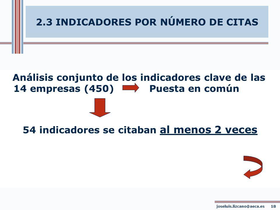 Análisis conjunto de los indicadores clave de las 14 empresas (450) Puesta en común 54 indicadores se citaban al menos 2 veces joseluis.lizcano@aeca.e