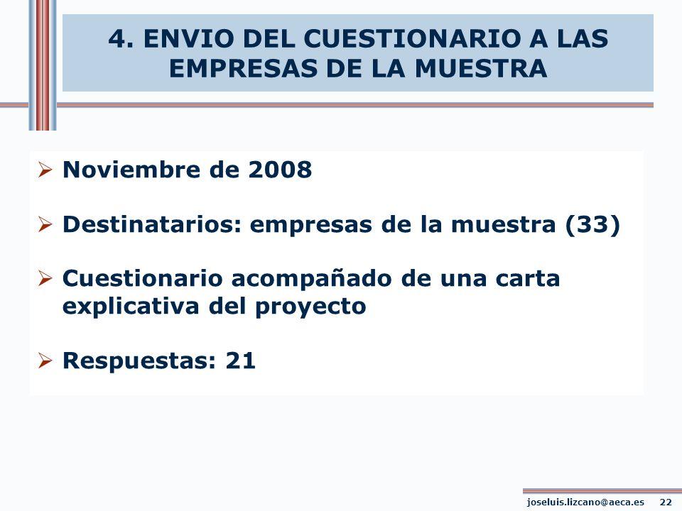 Noviembre de 2008 Destinatarios: empresas de la muestra (33) Cuestionario acompañado de una carta explicativa del proyecto Respuestas: 21 joseluis.liz