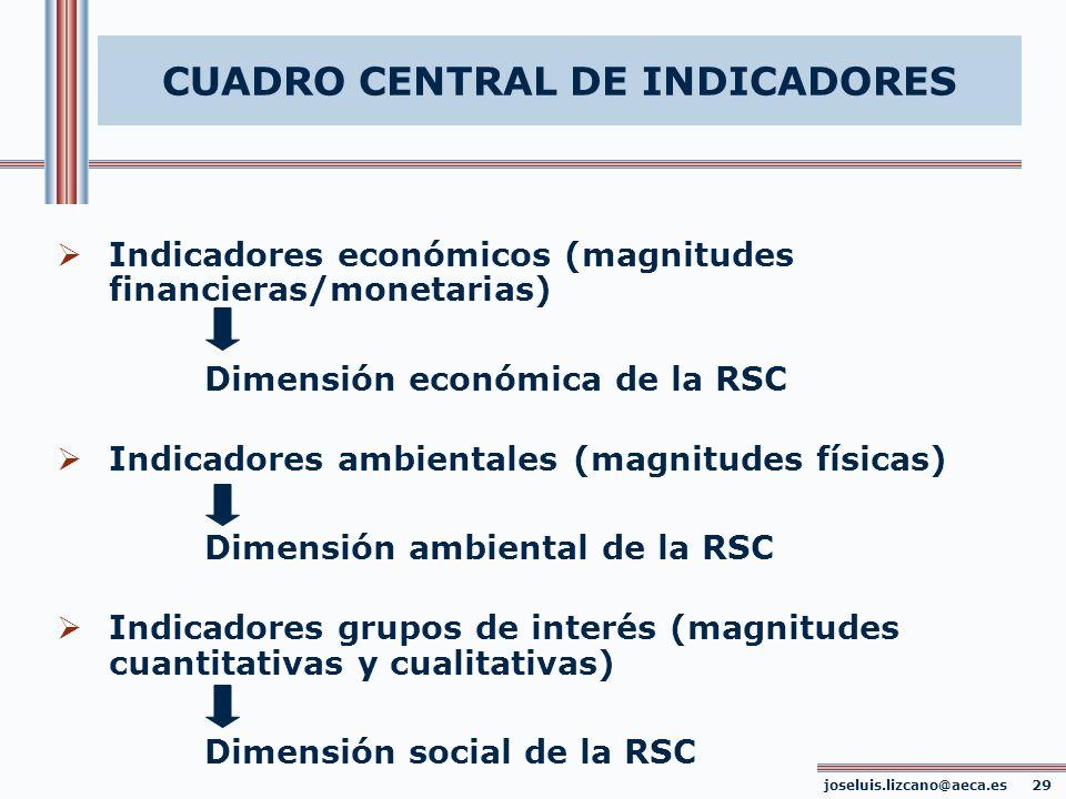 CUADRO CENTRAL DE INDICADORES Indicadores económicos (magnitudes financieras/monetarias) Dimensión económica de la RSC Indicadores ambientales (magnit