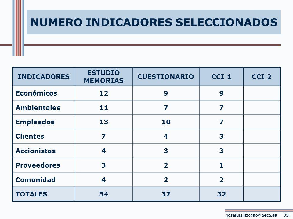 joseluis.lizcano@aeca.es 33 NUMERO INDICADORES SELECCIONADOS INDICADORES ESTUDIO MEMORIAS CUESTIONARIOCCI 1CCI 2 Económicos1299 Ambientales1177 Emplea