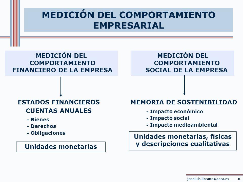 MEDICIÓN DEL COMPORTAMIENTO EMPRESARIAL MEDICIÓN DEL COMPORTAMIENTO FINANCIERO DE LA EMPRESA MEDICIÓN DEL COMPORTAMIENTO SOCIAL DE LA EMPRESA ESTADOS