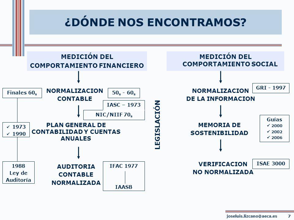 EL PAPEL DE AECA COMISIÓN DE PRINCIPIOS Y NORMAS DE CONTABILIDAD - Marco conceptual de la Responsabilidad Social Corporativa PLAN GENERAL DE CONTABILIDAD AUDITORIA CONTABLE NORMALIZADA ESTADO DE INFORMACION ESENCIAL SOBRE RSC VERIFICACION NORMALIZADA 19792002 80 s - 90 s - Marco Conceptual de la Información Financiera - Principios Contables COMISIÓN DE RESPONSABILIDAD SOCIAL CORPORATIVA - Principios de información sobre RSC 2004 joseluis.lizcano@aeca.es 08