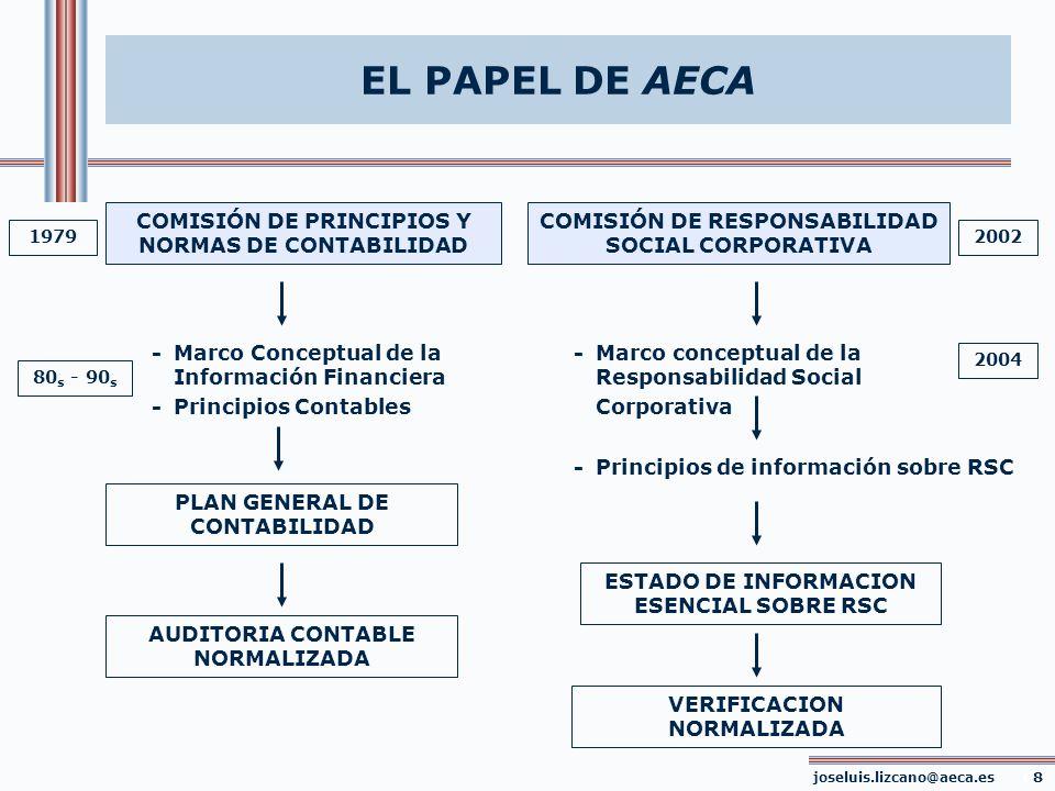 EL PAPEL DE AECA COMISIÓN DE PRINCIPIOS Y NORMAS DE CONTABILIDAD - Marco conceptual de la Responsabilidad Social Corporativa PLAN GENERAL DE CONTABILI