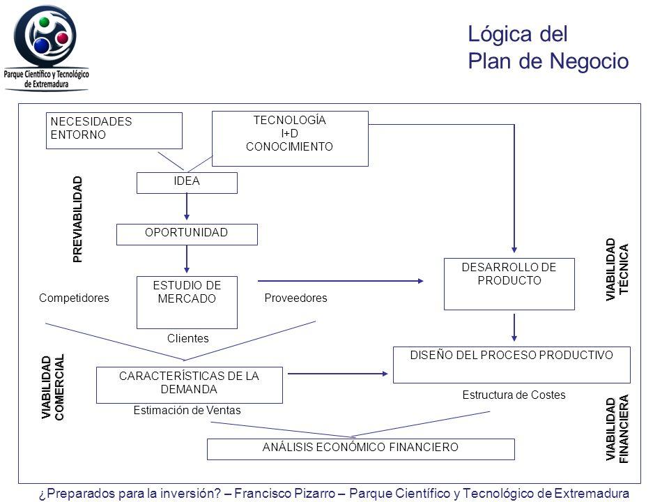 Lógica del Plan de Negocio NECESIDADES ENTORNO TECNOLOGÍA I+D CONOCIMIENTO OPORTUNIDAD IDEA ESTUDIO DE MERCADO Competidores Clientes Proveedores DESAR