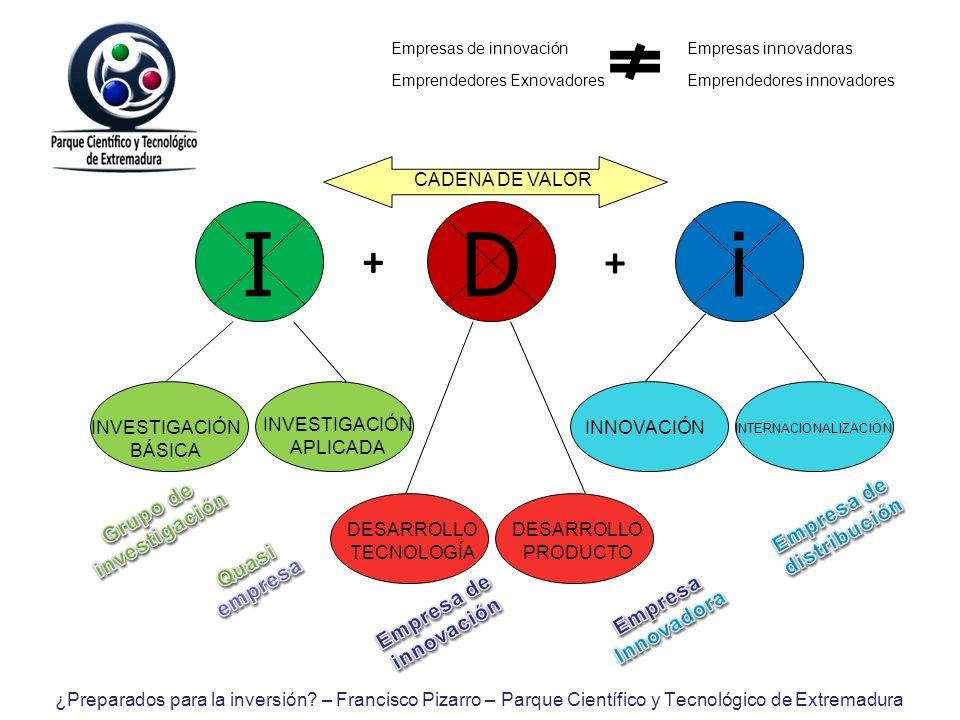 Empresas de innovación Empresas innovadoras Emprendedores Exnovadores Emprendedores innovadores IDi + + INVESTIGACIÓN BÁSICA INVESTIGACIÓN APLICADA IN