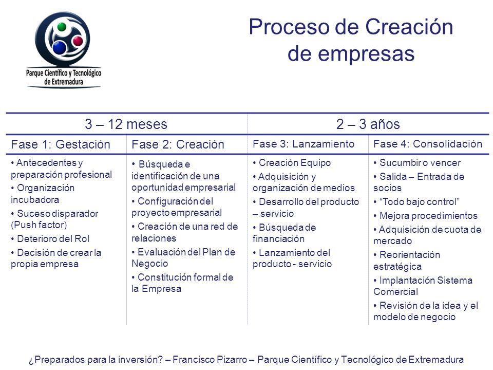Proceso de Creación de empresas 3 – 12 meses2 – 3 años Fase 1: GestaciónFase 2: Creación Fase 3: LanzamientoFase 4: Consolidación Antecedentes y prepa