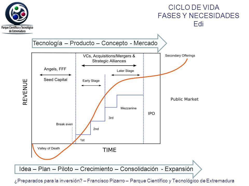 CICLO DE VIDA FASES Y NECESIDADES Edi Tecnología – Producto – Concepto - Mercado Idea – Plan – Piloto – Crecimiento – Consolidación - Expansión ¿Prepa