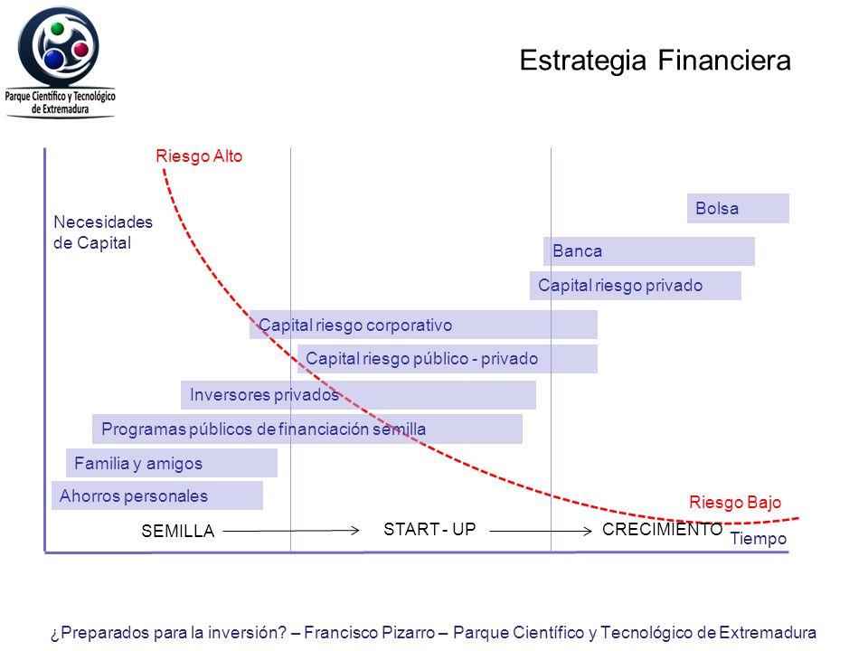Estrategia Financiera Necesidades de Capital Tiempo Riesgo Alto Riesgo Bajo SEMILLA START - UPCRECIMIENTO Ahorros personales Familia y amigos Programa
