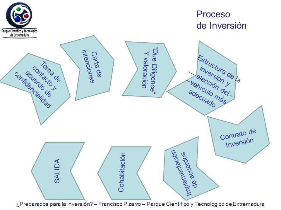 Proceso de Inversión Toma de contacto y acuerdo de confidencialidad Carta de intenciones Due Diligence Y valoración Estructura de la inversión y ----e