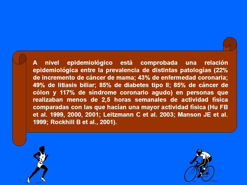 A nivel epidemiológico está comprobada una relación epidemiológica entre la prevalencia de distintas patologías (22% de incremento de cáncer de mama;