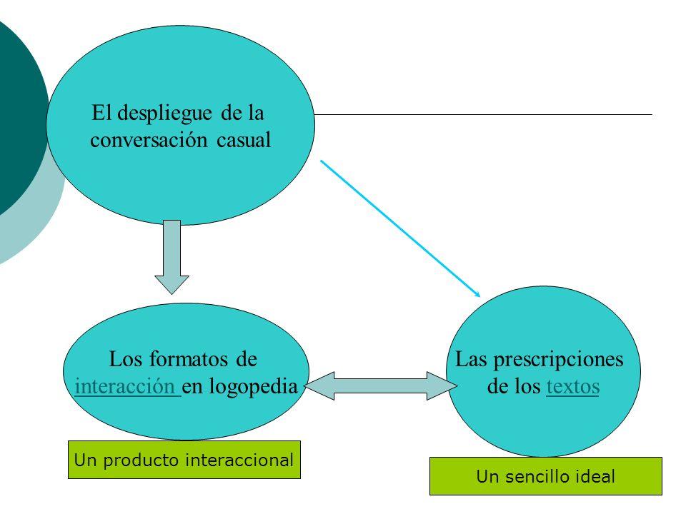 El despliegue de la conversación casual Las prescripciones de los textostextos Los formatos de interacción interacción en logopedia Un sencillo ideal Un producto interaccional