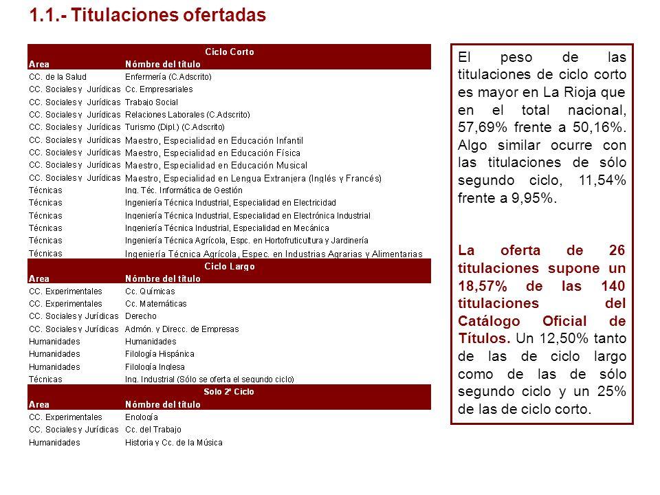 1.1.- Titulaciones ofertadas El peso de las titulaciones de ciclo corto es mayor en La Rioja que en el total nacional, 57,69% frente a 50,16%. Algo si