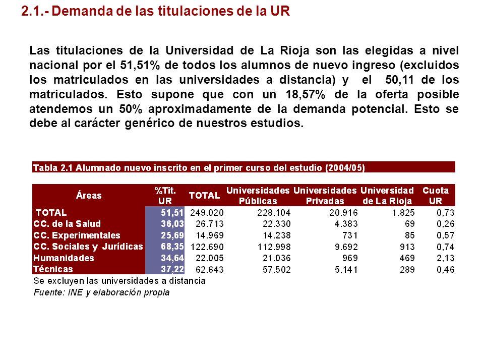 2.1.- Demanda de las titulaciones de la UR Las titulaciones de la Universidad de La Rioja son las elegidas a nivel nacional por el 51,51% de todos los