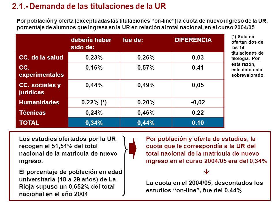 2.1.- Demanda de las titulaciones de la UR Por población y oferta (exceptuadas las titulaciones on-line) la cuota de nuevo ingreso de la UR, porcentaj