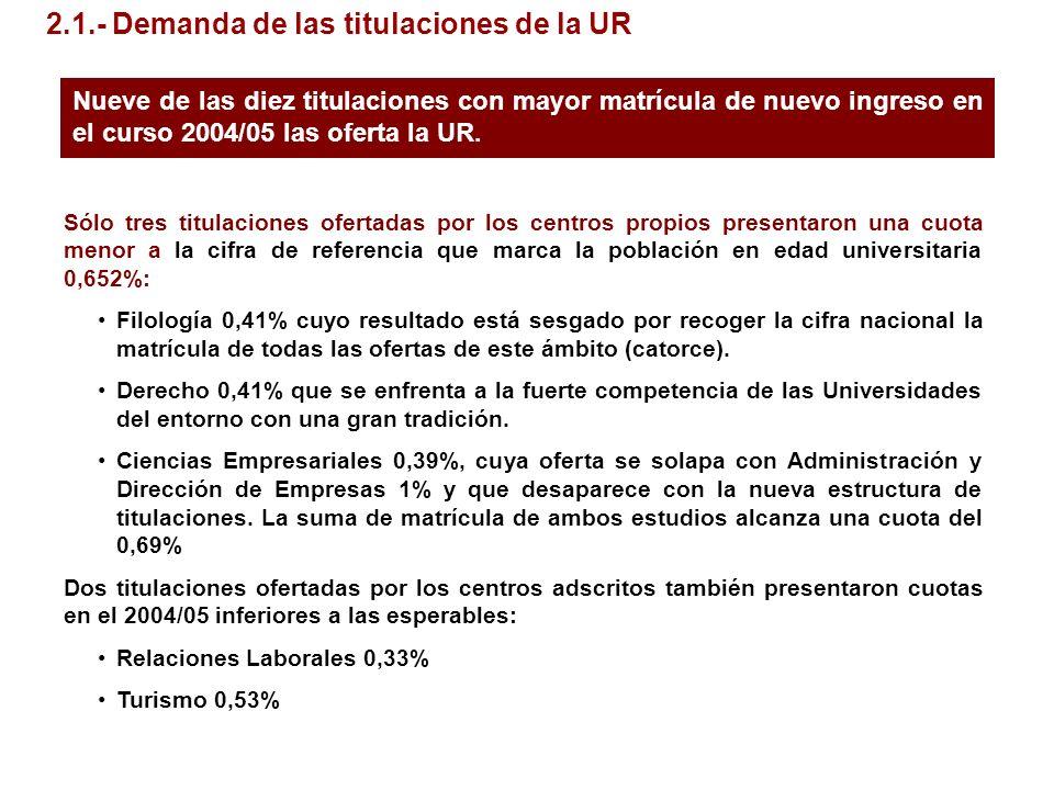 Sólo tres titulaciones ofertadas por los centros propios presentaron una cuota menor a la cifra de referencia que marca la población en edad universit