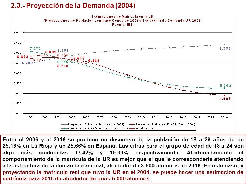 2.3.- Proyección de la Demanda (2004) Entre el 2006 y el 2016 se produce un descenso de la población de 18 a 29 años de un 25,18% en La Rioja y un 25,