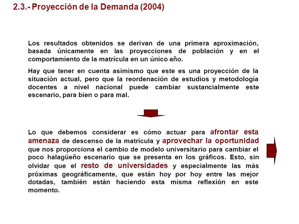 2.3.- Proyección de la Demanda (2004) Los resultados obtenidos se derivan de una primera aproximación, basada únicamente en las proyecciones de poblac