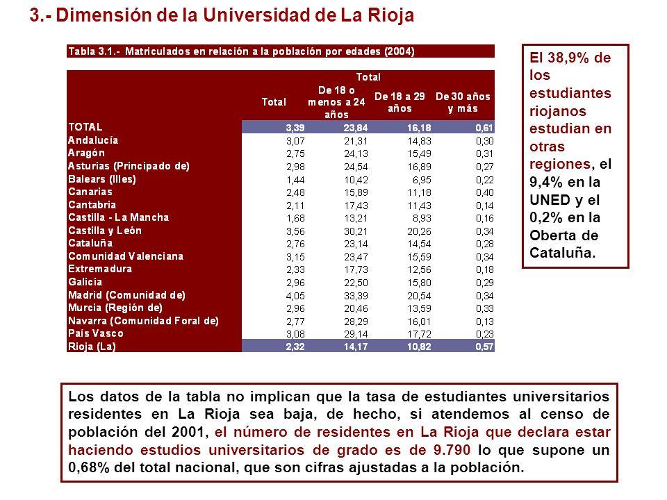 3.- Dimensión de la Universidad de La Rioja Los datos de la tabla no implican que la tasa de estudiantes universitarios residentes en La Rioja sea baj