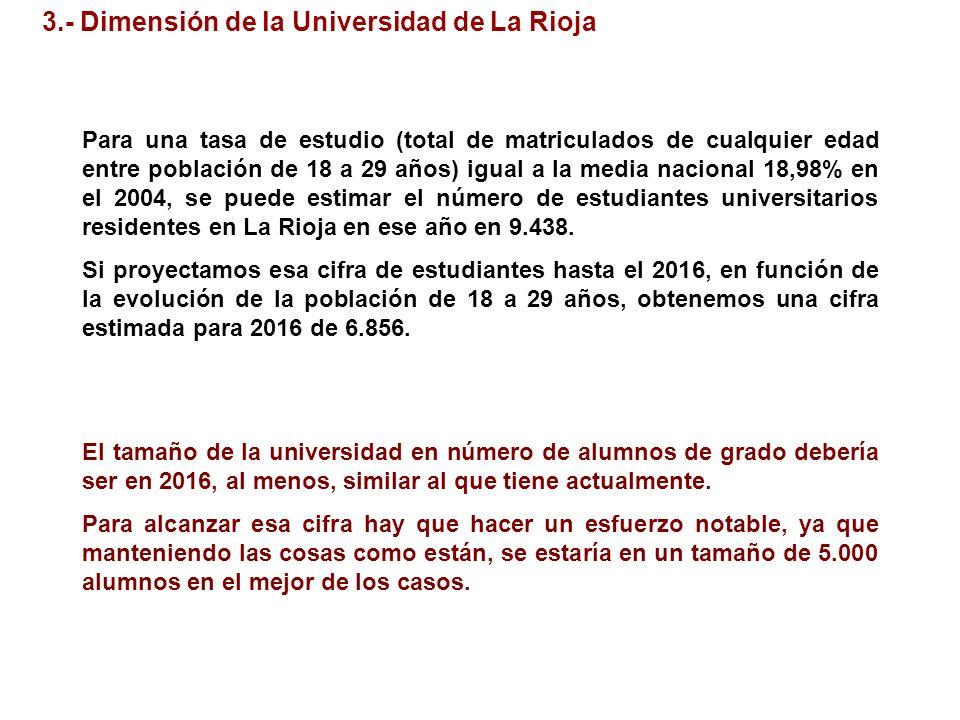 3.- Dimensión de la Universidad de La Rioja Para una tasa de estudio (total de matriculados de cualquier edad entre población de 18 a 29 años) igual a