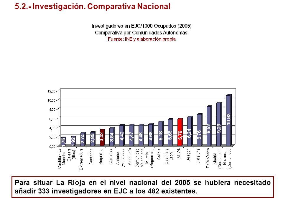 5.2.- Investigación. Comparativa Nacional Para situar La Rioja en el nivel nacional del 2005 se hubiera necesitado añadir 333 investigadores en EJC a