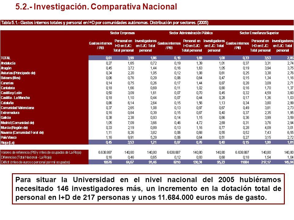 Para situar la Universidad en el nivel nacional del 2005 hubiéramos necesitado 146 investigadores más, un incremento en la dotación total de personal