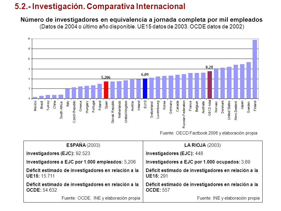 Número de investigadores en equivalencia a jornada completa por mil empleados (Datos de 2004 o último año disponible. UE15 datos de 2003. OCDE datos d