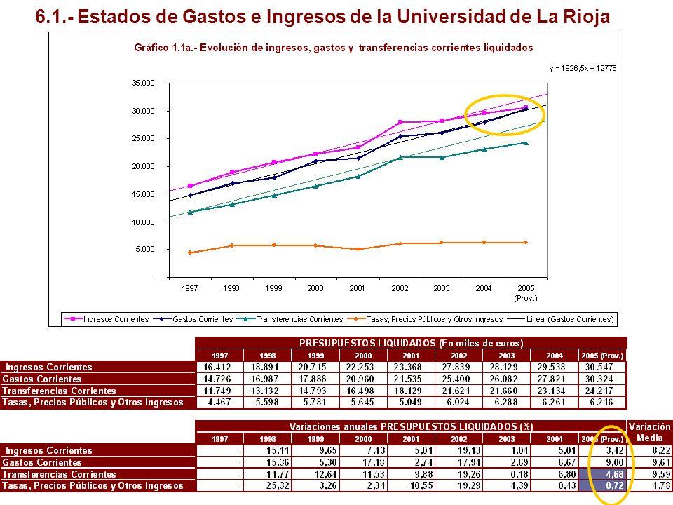 6.1.- Estados de Gastos e Ingresos de la Universidad de La Rioja