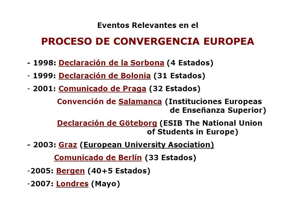 Eventos Relevantes en el PROCESO DE CONVERGENCIA EUROPEA - 1998: Declaración de la Sorbona (4 Estados) - 1999: Declaración de Bolonia (31 Estados) - 2