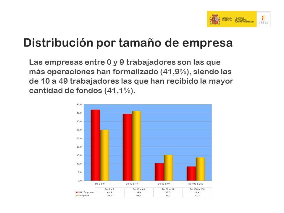 Distribución por tamaño de empresa Las empresas entre 0 y 9 trabajadores son las que más operaciones han formalizado (41,9%), siendo las de 10 a 49 tr