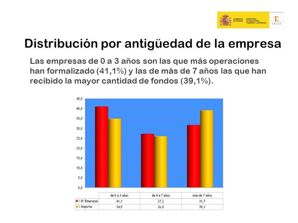 Distribución por antigüedad de la empresa Las empresas de 0 a 3 años son las que más operaciones han formalizado (41,1%) y las de más de 7 años las qu