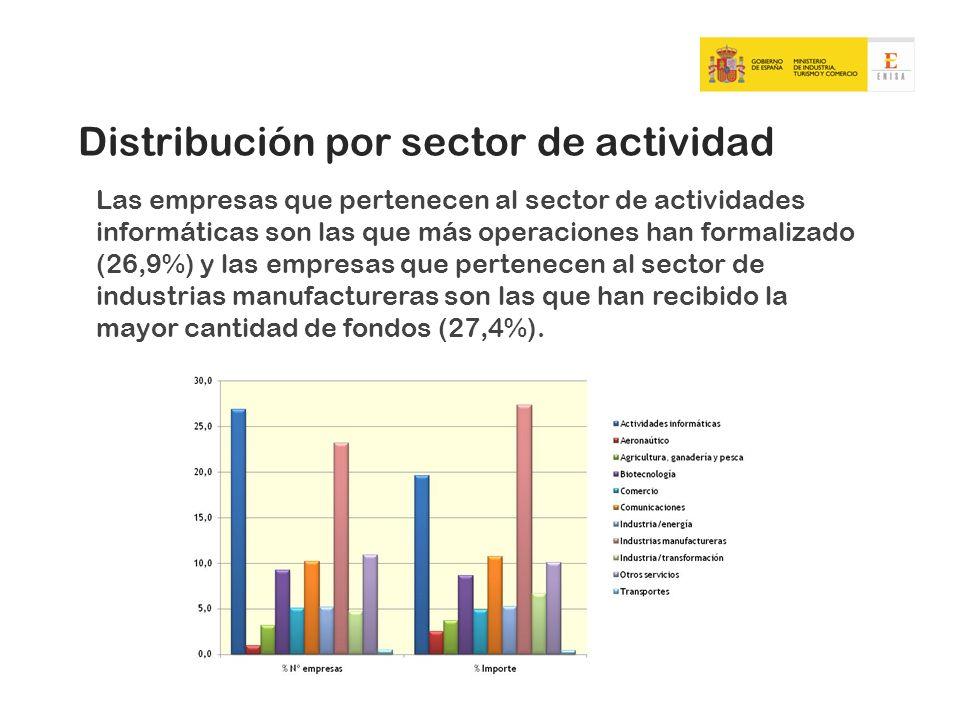 Distribución por sector de actividad Las empresas que pertenecen al sector de actividades informáticas son las que más operaciones han formalizado (26