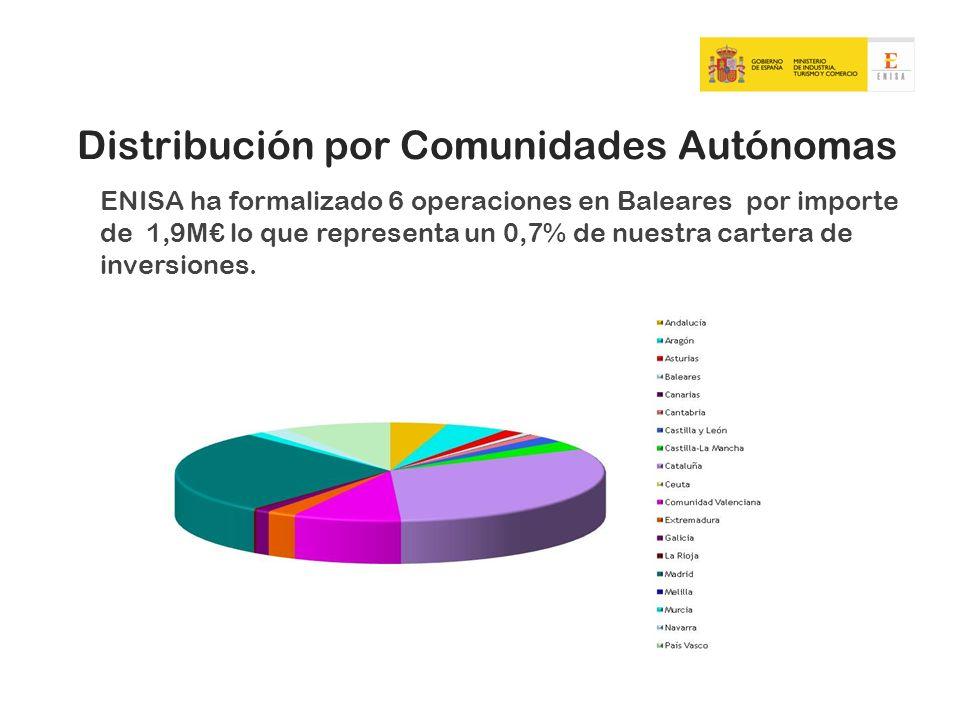 Distribución por Comunidades Autónomas ENISA ha formalizado 6 operaciones en Baleares por importe de 1,9M lo que representa un 0,7% de nuestra cartera